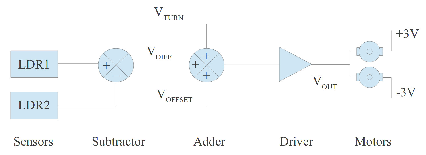 Zergling A Beam Robot Figure 1 Block Diagram Click On Image To Enlarge 4